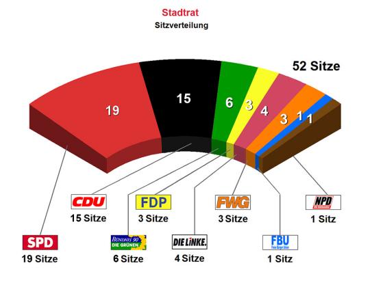 Stadtrat Zusammensetzung Kaiserslautern